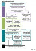 The pathway to get SEN help after Sept 2014
