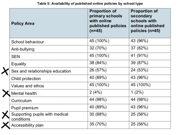 policies online from schools